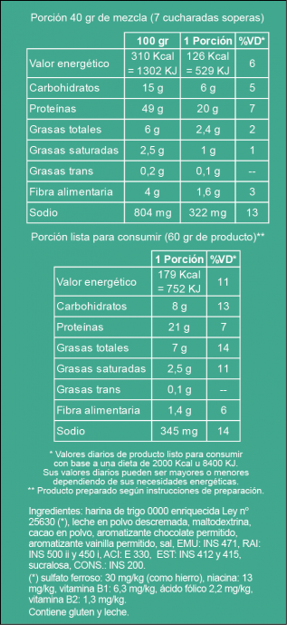 Tabla nutricional Chocolate